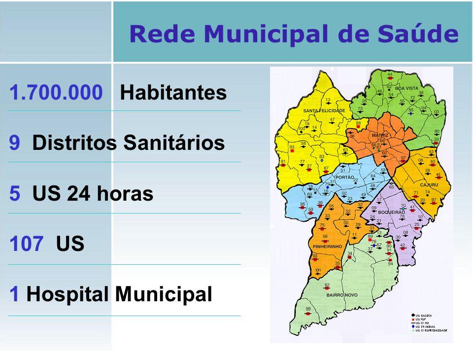 1.700.000 Habitantes 9 Distritos Sanitários 5 US 24 horas 107 US 1 Hospital Municipal Rede Municipal de Saúde