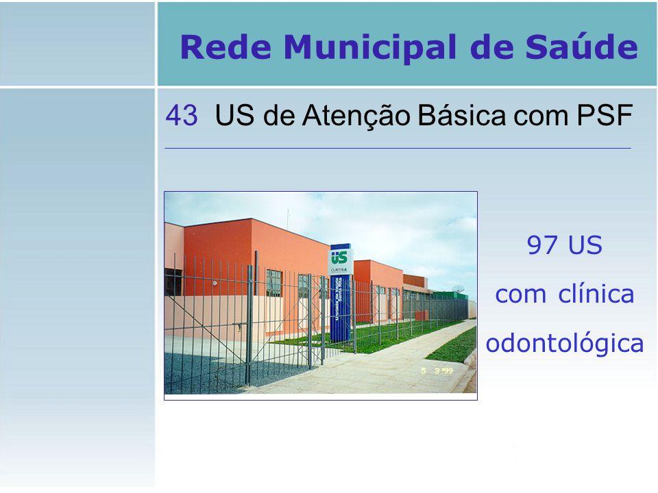 Laboratório Municipal Central de Marcação de Consultas Especializadas Central Metropolitana de Leitos Central de Atendimento ao Usuário Rede Municipal de Saúde