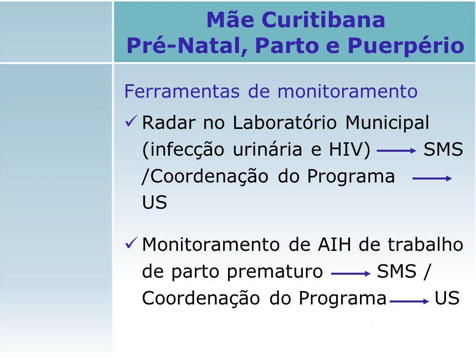 Ferramentas de monitoramento Radar no Laboratório Municipal (infecção urinária e HIV) SMS /Coordenação do Programa US Monitoramento de AIH de trabalho