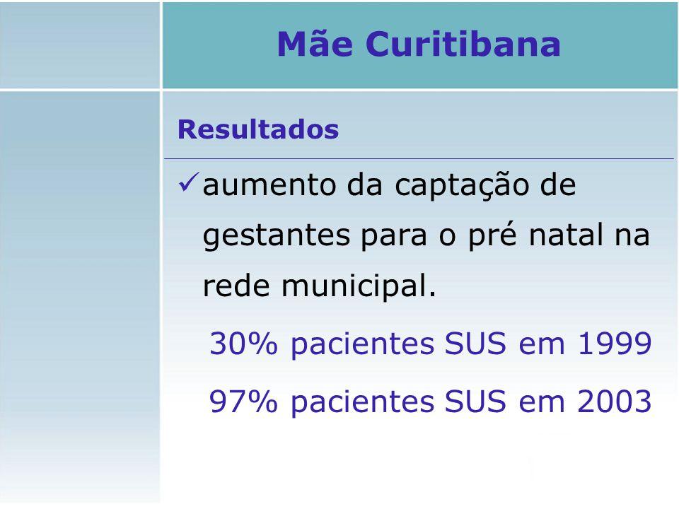Resultados aumento da captação de gestantes para o pré natal na rede municipal. 30% pacientes SUS em 1999 97% pacientes SUS em 2003 Mãe Curitibana