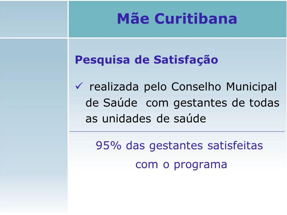 Pesquisa de Satisfação realizada pelo Conselho Municipal de Saúde com gestantes de todas as unidades de saúde 95% das gestantes satisfeitas com o prog