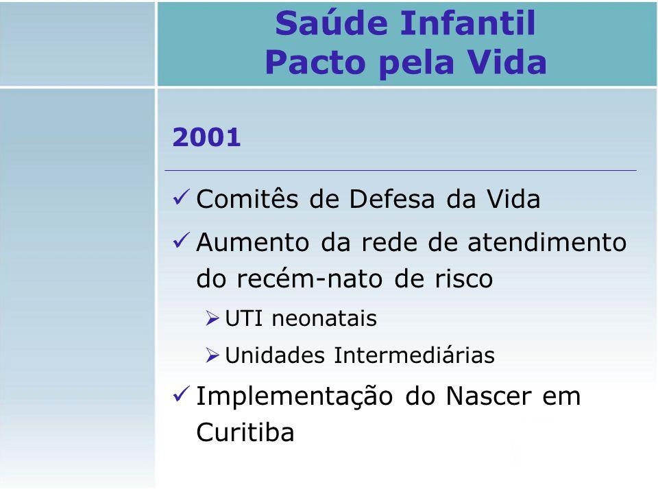 2001 Comitês de Defesa da Vida Aumento da rede de atendimento do recém-nato de risco  UTI neonatais  Unidades Intermediárias Implementação do Nascer