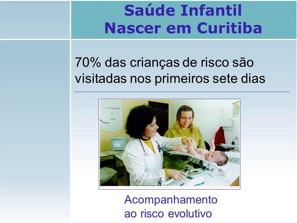 Acompanhamento ao risco evolutivo 70% das crianças de risco são visitadas nos primeiros sete dias Saúde Infantil Nascer em Curitiba