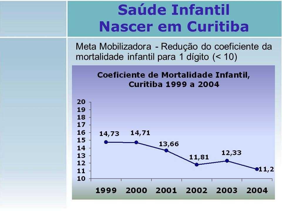 Meta Mobilizadora - Redução do coeficiente da mortalidade infantil para 1 dígito (< 10) Saúde Infantil Nascer em Curitiba