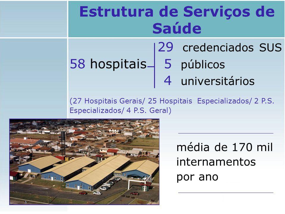 29 credenciados SUS 58 hospitais 5 públicos 4 universitários (27 Hospitais Gerais/ 25 Hospitais Especializados/ 2 P.S. Especializados/ 4 P.S. Geral) E
