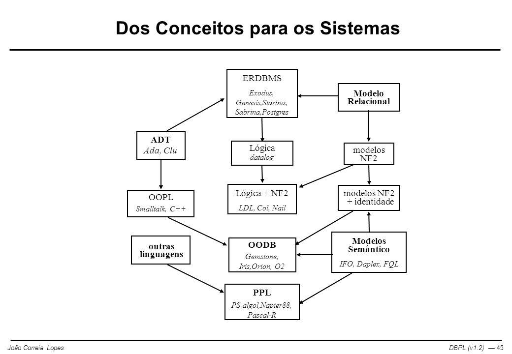 DBPL (v1.2) — 45João Correia Lopes ADT Ada, Clu Modelo Relacional Modelos Semântico outras linguagens ERDBMS Exodus, Genesis,Starbus, Sabrina,Postgres Lógica datalog modelos NF2 IFO, Daplex, FQL OOPL Smalltalk, C++ Lógica + NF2 LDL, Col, Nail modelos NF2 + identidade OODB Gemstone, Iris,Orion, O2 PPL PS-algol,Napier88, Pascal-R Dos Conceitos para os Sistemas