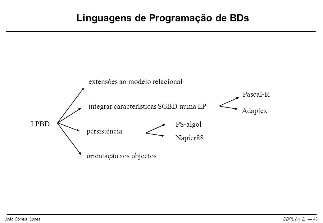 DBPL (v1.2) — 46João Correia Lopes LPBD extensões ao modelo relacional integrar características SGBD numa LP persistência Pascal-R Adaplex PS-algol Napier88 orientação aos objectos Linguagens de Programação de BDs