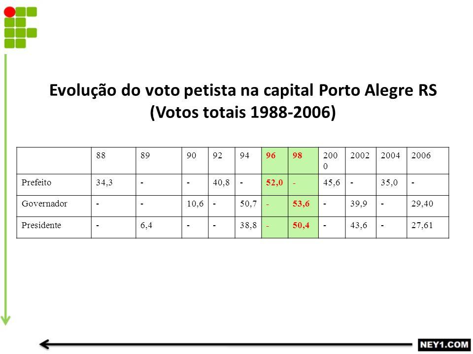 Evolução do voto petista na capital Porto Alegre RS (Votos totais 1988-2006) 88899092949698200 0 200220042006 Prefeito34,3--40,8-52,0-45,6-35,0- Governador--10,6-50,7-53,6-39,9-29,40 Presidente-6,4--38,8-50,4-43,6-27,61