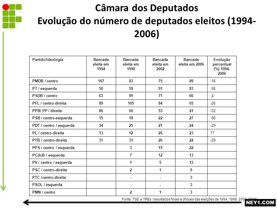 Câmara dos Deputados Evolução do número de deputados eleitos (1994- 2006) Partido/IdeologiaBancada eleita em 1994 Bancada eleita em 1998 Bancada eleita em 2002 Bancada eleita em 2006 Evolução percentual (%) 1994- 2006 PMDB / centro107837589-16 PT / esquerda50599183 66 PSDB / centro63997166 4 PFL / centro-direita891058465-26 PPB/ PP / direita86605341-52 PSB / centro-esquerda15182227 80 PDT / centro / esquerda34252124-29 PL / centro-direita1312262377 PTB / centro-direita31 2622-29 PPS / centro / esquerda31522 PCdoB / esquerda71213 PV / centro / esquerda1513 PSC / centro-direita219 PTC /centro-direita--3 PSOL / esquerda--3 PMN / centro213 Fonte: TSE e TREs (resultados finais e oficiais das eleições de 1994, 1998.