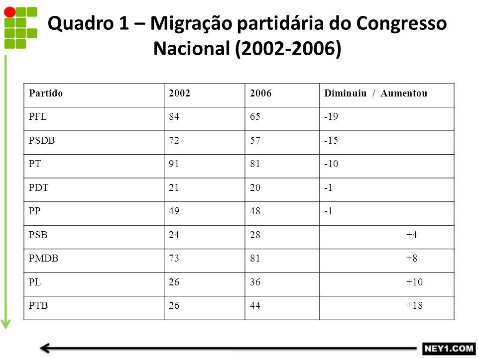 Quadro 1 – Migração partidária do Congresso Nacional (2002-2006) Partido20022006Diminuiu / Aumentou PFL8465-19 PSDB7257-15 PT9181-10 PDT2120 PP4948 PSB2428 +4 PMDB7381 +8 PL2636 +10 PTB2644 +18