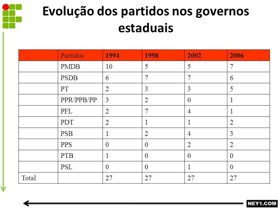 Evolução dos partidos nos governos estaduais Partidos1994199820022006 PMDB10557 PSDB6776 PT2335 PPR/PPB/PP3201 PFL2741 PDT2112 PSB1243 PPS0022 PTB1000 PSL0010 Total27