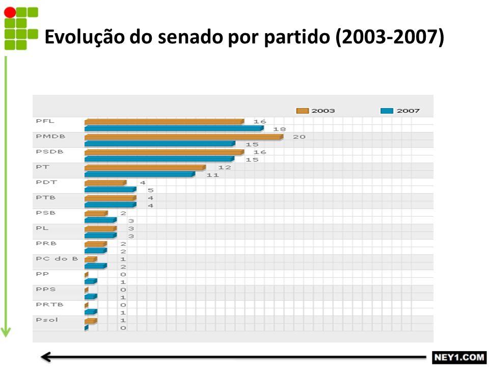 Evolução do senado por partido (2003-2007)
