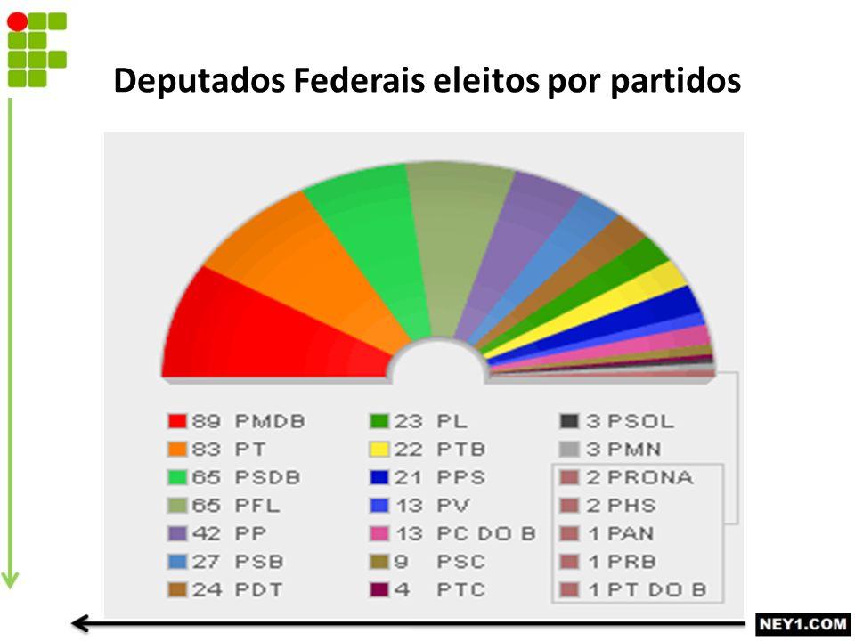 Deputados Federais eleitos por partidos