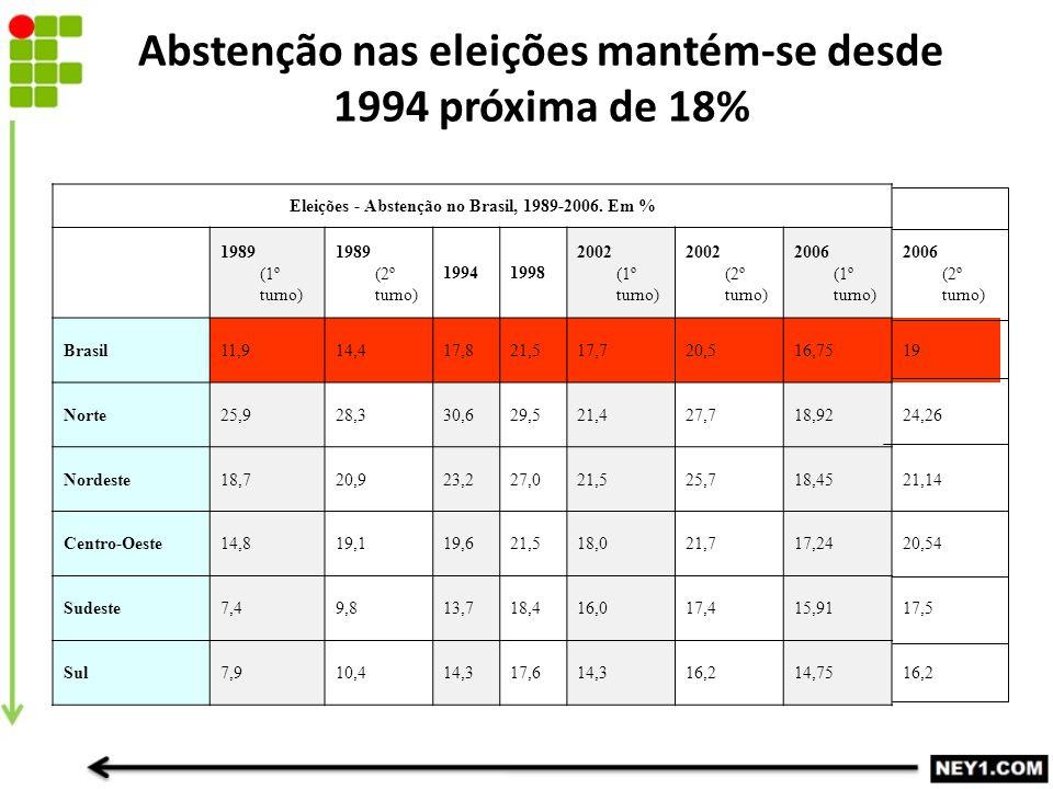 Abstenção nas eleições mantém-se desde 1994 próxima de 18% Eleições - Abstenção no Brasil, 1989-2006.