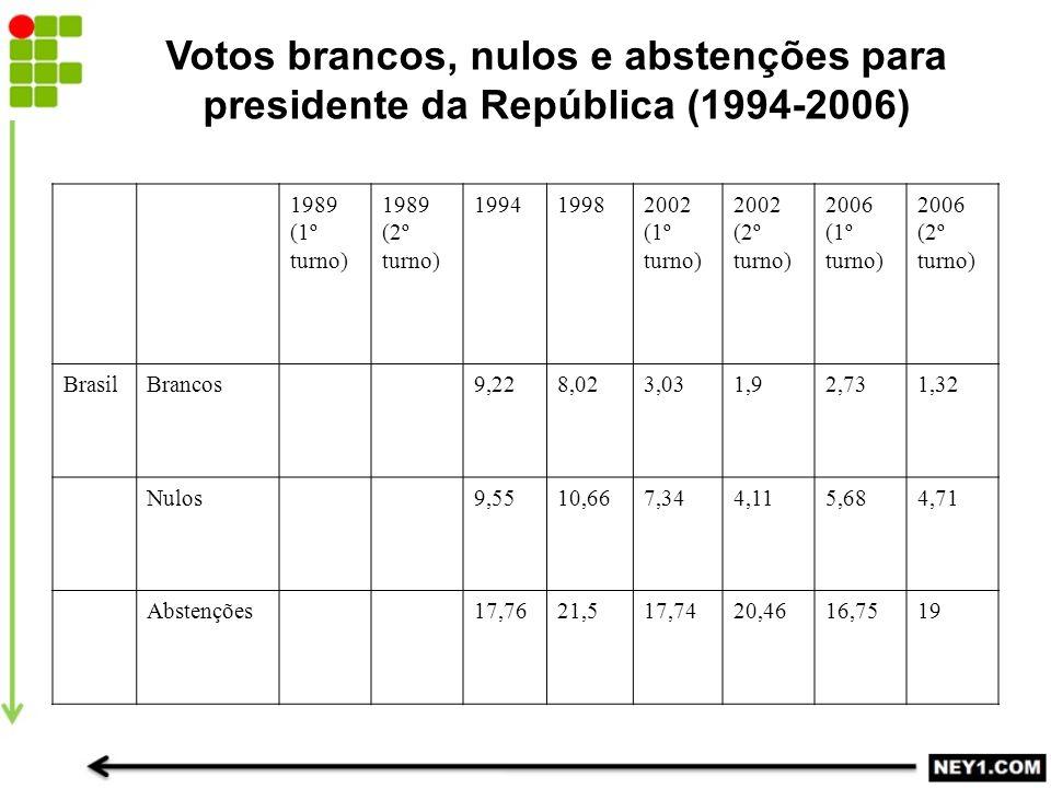 1989 (1º turno) 1989 (2º turno) 199419982002 (1º turno) 2002 (2º turno) 2006 (1º turno) 2006 (2º turno) BrasilBrancos9,228,023,031,92,731,32 Nulos9,5510,667,344,115,684,71 Abstenções17,7621,517,7420,4616,7519 Votos brancos, nulos e abstenções para presidente da República (1994-2006)