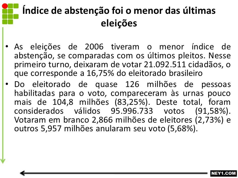 Índice de abstenção foi o menor das últimas eleições As eleições de 2006 tiveram o menor índice de abstenção, se comparadas com os últimos pleitos.