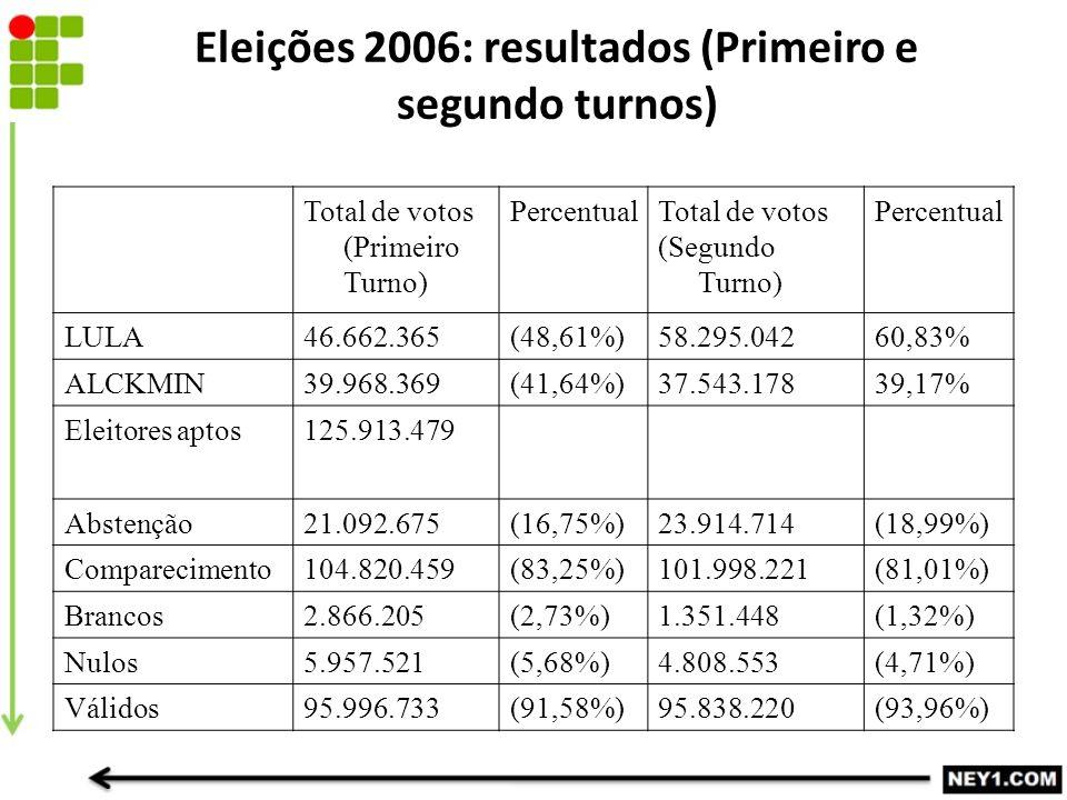 Eleições 2006: resultados (Primeiro e segundo turnos) Total de votos (Primeiro Turno) PercentualTotal de votos (Segundo Turno) Percentual LULA46.662.365(48,61%)58.295.04260,83% ALCKMIN39.968.369(41,64%)37.543.17839,17% Eleitores aptos125.913.479 Abstenção21.092.675(16,75%)23.914.714(18,99%) Comparecimento104.820.459(83,25%)101.998.221(81,01%) Brancos2.866.205(2,73%)1.351.448(1,32%) Nulos5.957.521(5,68%)4.808.553(4,71%) Válidos95.996.733(91,58%)95.838.220(93,96%)