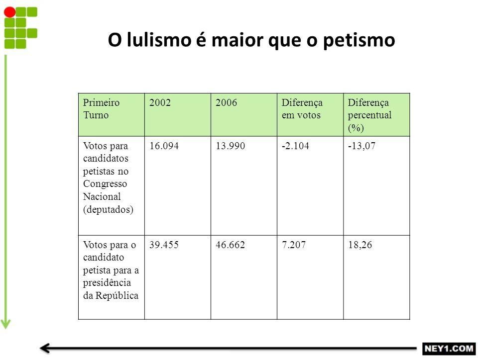 O lulismo é maior que o petismo Primeiro Turno 20022006Diferença em votos Diferença percentual (%) Votos para candidatos petistas no Congresso Nacional (deputados) 16.09413.990-2.104-13,07 Votos para o candidato petista para a presidência da República 39.45546.6627.20718,26