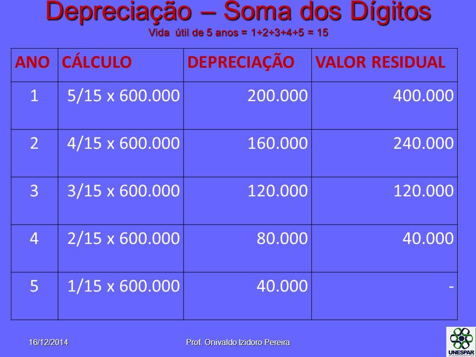 Depreciação – Soma dos Dígitos Vida útil de 5 anos = 1+2+3+4+5 = 15 ANOCÁLCULODEPRECIAÇÃOVALOR RESIDUAL 15/15 x 600.000200.000400.000 24/15 x 600.000160.000240.000 33/15 x 600.000120.000 42/15 x 600.00080.00040.000 51/15 x 600.00040.000- 16/12/2014Prof.