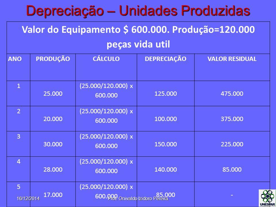 Depreciação – Unidades Produzidas Valor do Equipamento $ 600.000. Produção=120.000 peças vida util ANOPRODUÇÃOCÁLCULODEPRECIAÇÃOVALOR RESIDUAL 1 25.00