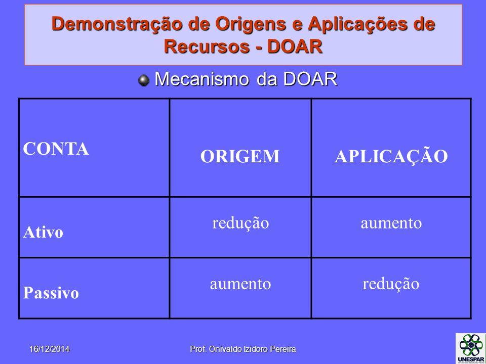 Demonstração de Origens e Aplicações de Recursos - DOAR Mecanismo da DOAR CONTA ORIGEMAPLICAÇÃO Ativo reduçãoaumento Passivo aumentoredução 16/12/2014Prof.