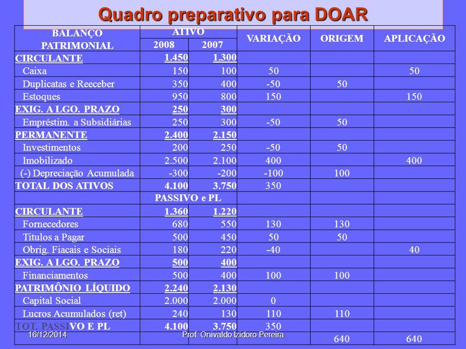 Quadro preparativo para DOAR BALANÇO PATRIMONIAL ATIVO VARIAÇÃOORIGEMAPLICAÇÃO 20082007 CIRCULANTE 1.4501.300 Caixa15010050 Duplicatas e Reeceber35040