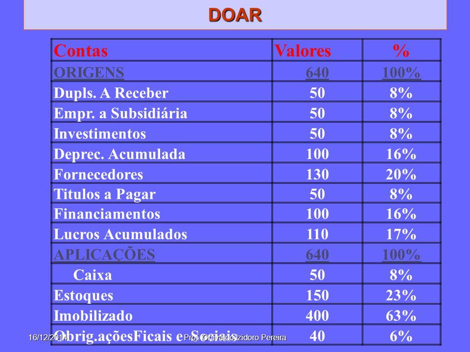 ContasValores% ORIGENS640100% Dupls.A Receber508% Empr.
