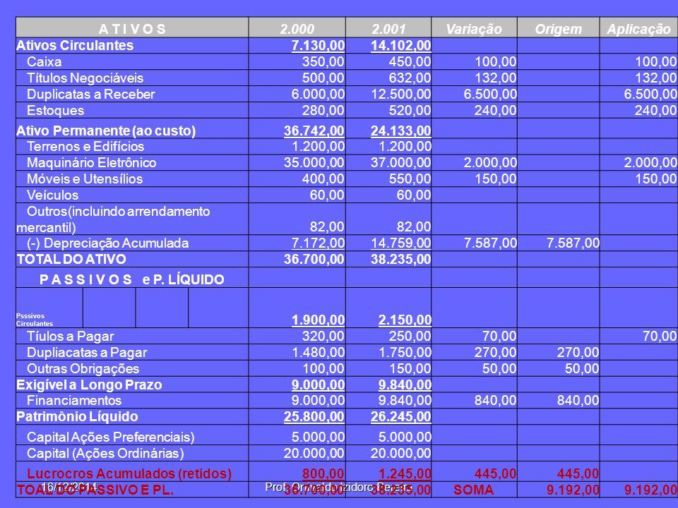 16/12/2014Prof. Onivaldo Izidoro Pereira A T I V O S2.0002.001VariaçãoOrigemAplicação Ativos Circulantes7.130,0014.102,00 Caixa350,00450,00100,00 Títu