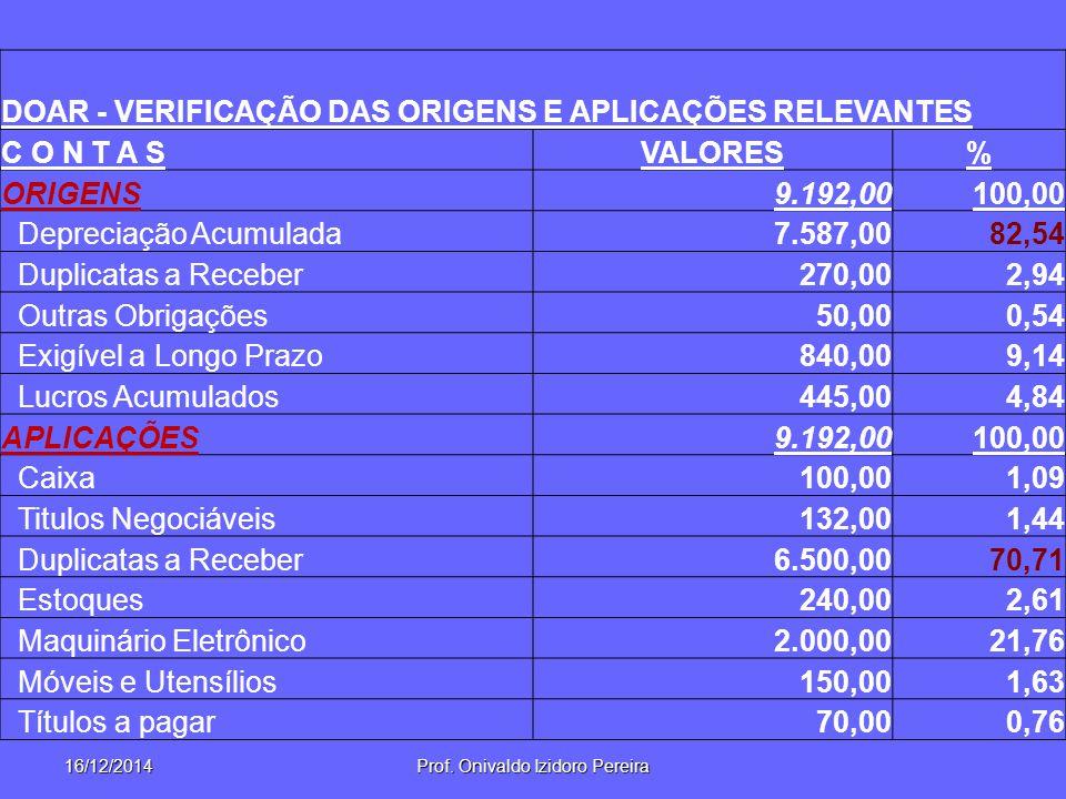 16/12/2014Prof. Onivaldo Izidoro Pereira DOAR - VERIFICAÇÃO DAS ORIGENS E APLICAÇÕES RELEVANTES C O N T A SVALORES% ORIGENS9.192,00100,00 Depreciação