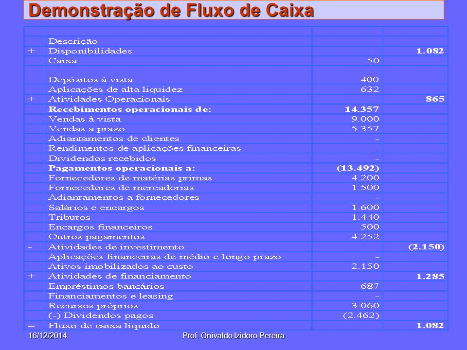 Demonstração de Fluxo de Caixa 16/12/2014Prof. Onivaldo Izidoro Pereira