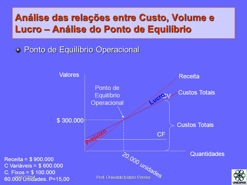 Análise das relações entre Custo, Volume e Lucro – Análise do Ponto de Equilíbrio Ponto de Equilíbrio Operacional Receita Quantidades Valores CF CV Ponto de Equilíbrio Operacional Custos Totais Receita = $ 900.000 C Variáveis = $ 600.000 C.