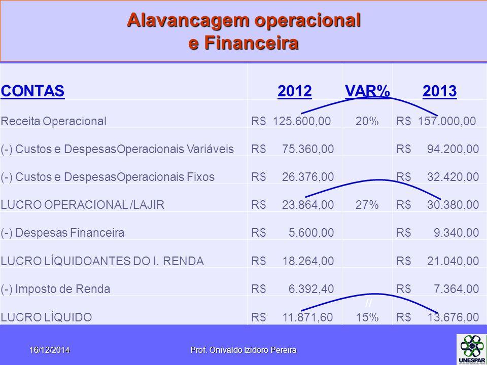 Alavancagem operacional e Financeira 16/12/2014Prof. Onivaldo Izidoro Pereira CONTAS2012VAR%2013 Receita Operacional R$ 125.600,0020% R$ 157.000,00 (-