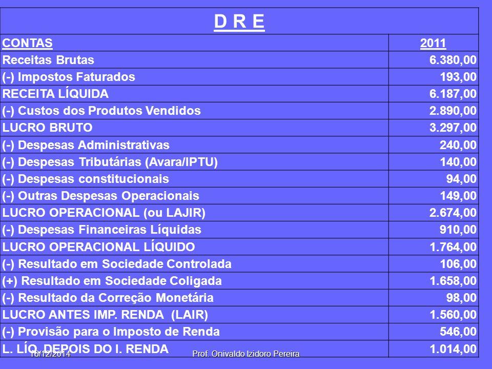 16/12/2014Prof. Onivaldo Izidoro Pereira D R E CONTAS2011 Receitas Brutas6.380,00 (-) Impostos Faturados193,00 RECEITA LÍQUIDA6.187,00 (-) Custos dos