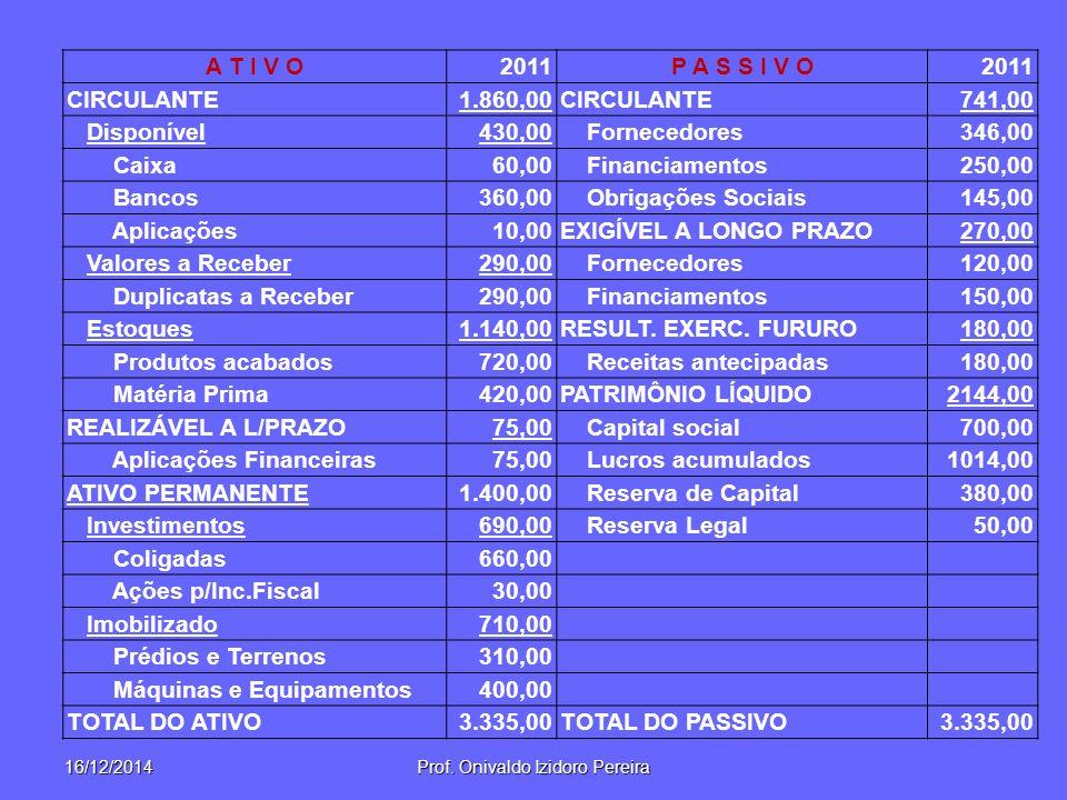 16/12/2014Prof. Onivaldo Izidoro Pereira A T I V O2011P A S S I V O2011 CIRCULANTE1.860,00CIRCULANTE741,00 Disponível430,00 Fornecedores346,00 Caixa60
