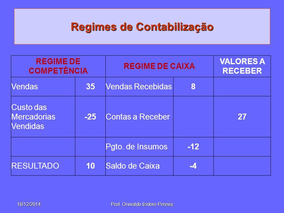 Regimes de Contabilização REGIME DE COMPETÊNCIA REGIME DE CAIXA VALORES A RECEBER Vendas35Vendas Recebidas8 Custo das Mercadorias Vendidas -25Contas a