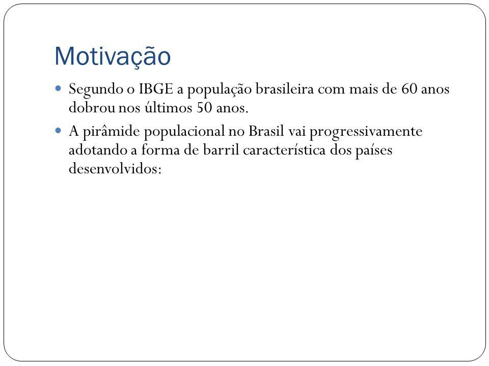 Motivação Segundo o IBGE a população brasileira com mais de 60 anos dobrou nos últimos 50 anos.