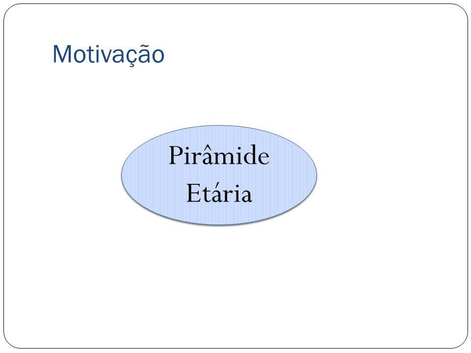 Motivação Pirâmide Etária Pirâmide Etária