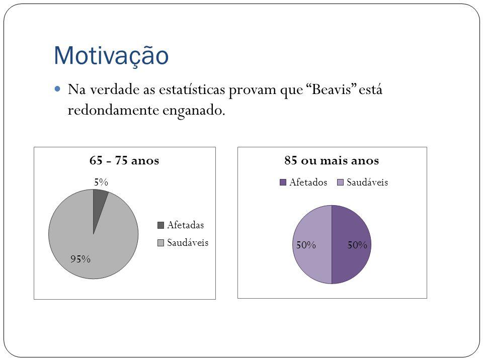 Motivação Na verdade as estatísticas provam que Beavis está redondamente enganado.