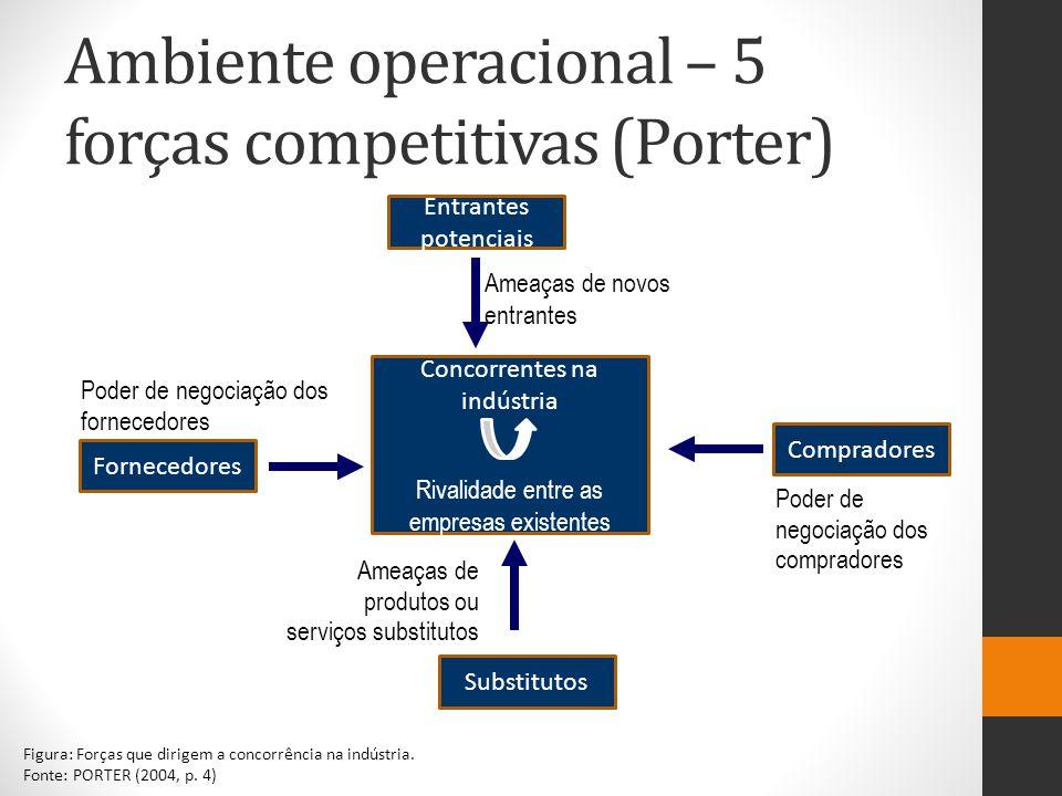 Ambiente operacional – 5 forças competitivas (Porter) SUBSTITUTOS Ameaças de produtos ou serviços substitutos ENTRANTES Ameaças de novos entrantes FOR