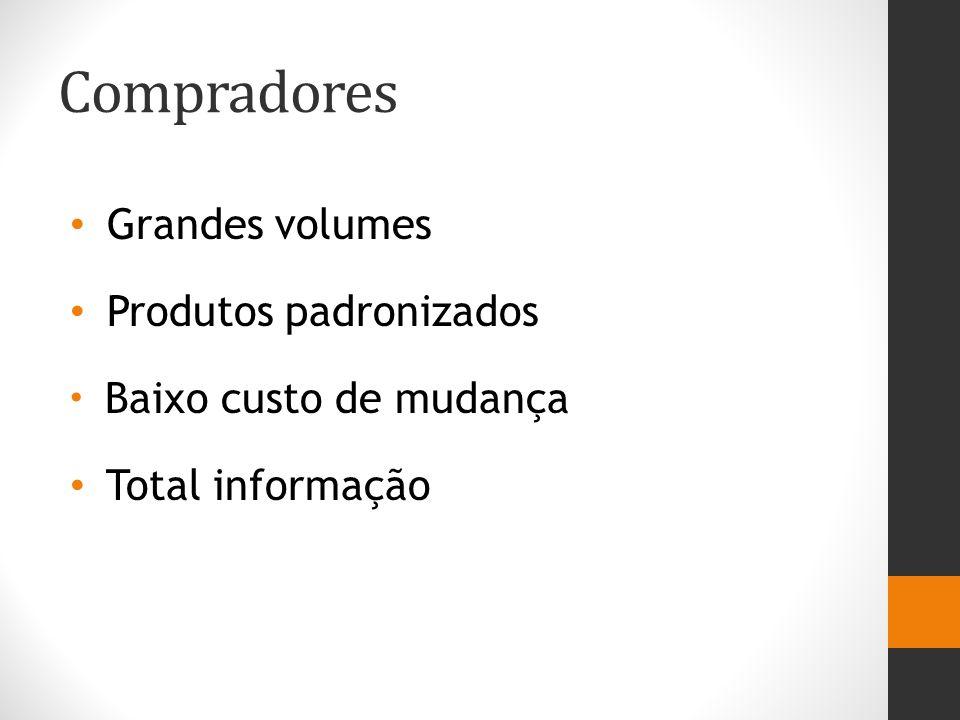 Compradores Grandes volumes Produtos padronizados Baixo custo de mudança Total informação