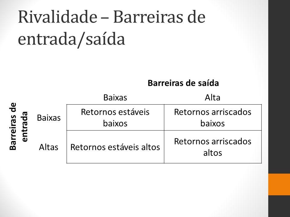 Rivalidade – Barreiras de entrada/saída Barreiras de saída Barreiras de entrada BaixasAlta Baixas Retornos estáveis baixos Retornos arriscados baixos