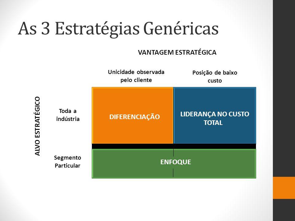 As 3 Estratégias Genéricas DIFERENCIAÇÃO LIDERANÇA NO CUSTO TOTAL ENFOQUE VANTAGEM ESTRATÉGICA ALVO ESTRATÉGICO Toda a indústria Segmento Particular U