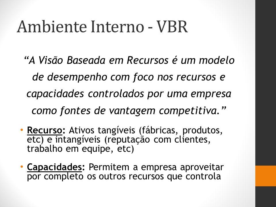 """Ambiente Interno - VBR """"A Visão Baseada em Recursos é um modelo de desempenho com foco nos recursos e capacidades controlados por uma empresa como fon"""