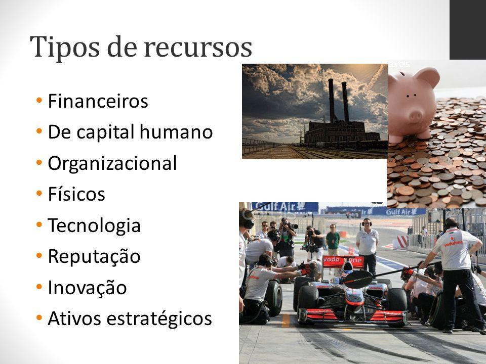 Tipos de recursos Financeiros De capital humano Organizacional Físicos Tecnologia Reputação Inovação Ativos estratégicos