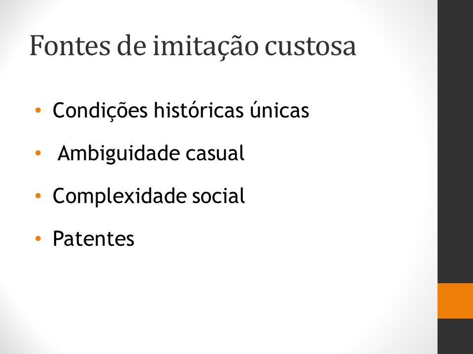 Fontes de imitação custosa Condições históricas únicas Ambiguidade casual Complexidade social Patentes