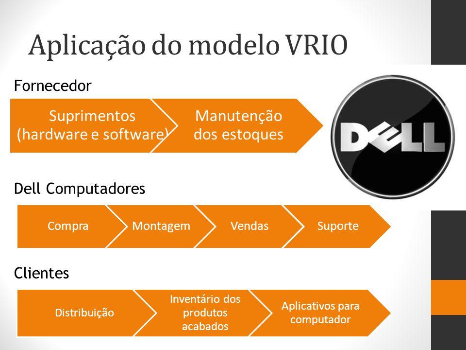 Aplicação do modelo VRIO Suprimentos (hardware e software) Manutenção dos estoques CompraMontagemVendasSuporte Distribuição Inventário dos produtos ac