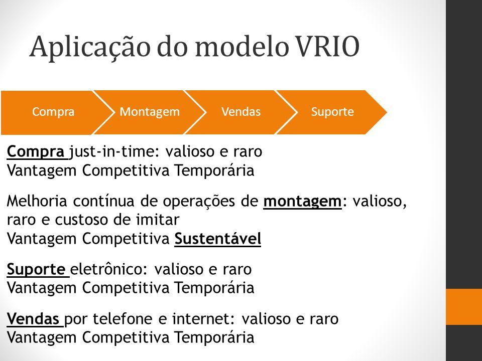 Aplicação do modelo VRIO Compra MontagemVendasSuporte Compra just-in-time: valioso e raro Vantagem Competitiva Temporária Melhoria contínua de operaçõ