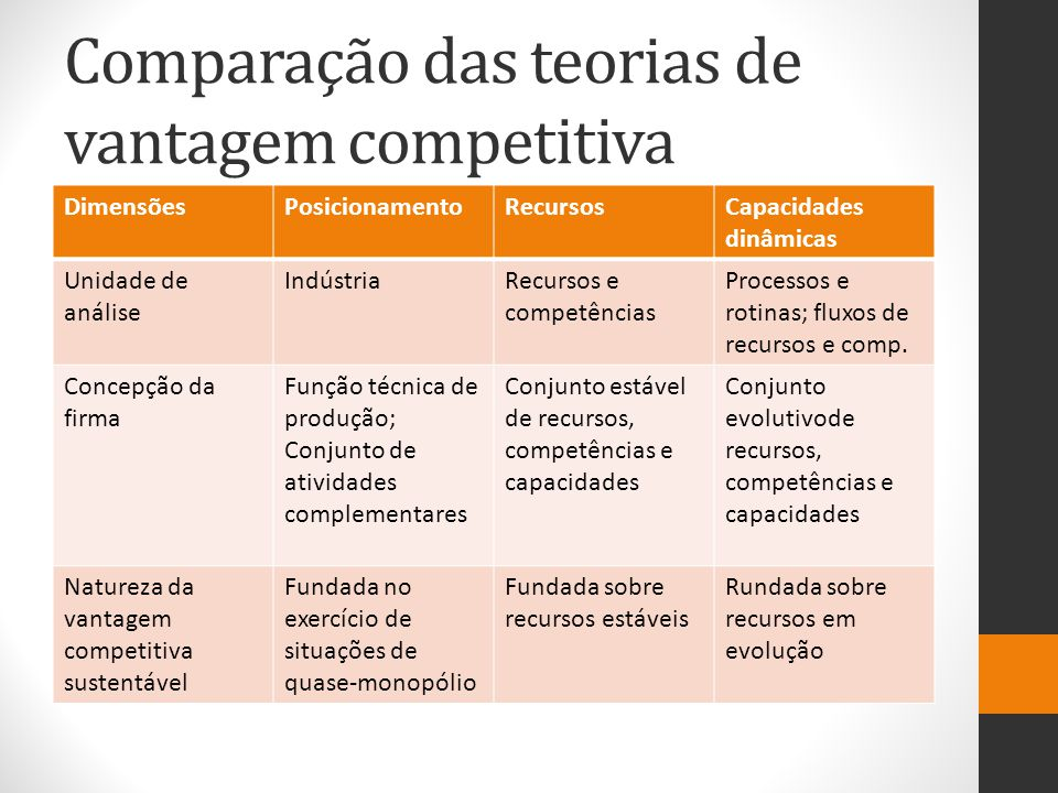 Comparação das teorias de vantagem competitiva DimensõesPosicionamentoRecursosCapacidades dinâmicas Unidade de análise IndústriaRecursos e competências Processos e rotinas; fluxos de recursos e comp.