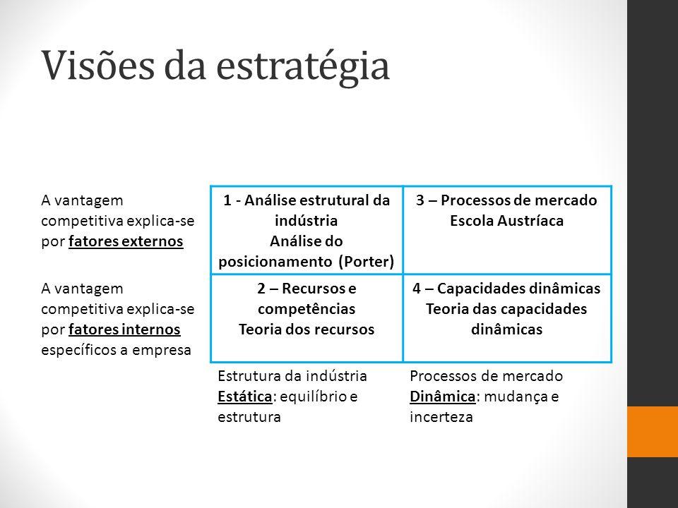 Visões da estratégia A vantagem competitiva explica-se por fatores externos 1 - Análise estrutural da indústria Análise do posicionamento (Porter) 3 – Processos de mercado Escola Austríaca A vantagem competitiva explica-se por fatores internos específicos a empresa 2 – Recursos e competências Teoria dos recursos 4 – Capacidades dinâmicas Teoria das capacidades dinâmicas Estrutura da indústria Estática: equilíbrio e estrutura Processos de mercado Dinâmica: mudança e incerteza