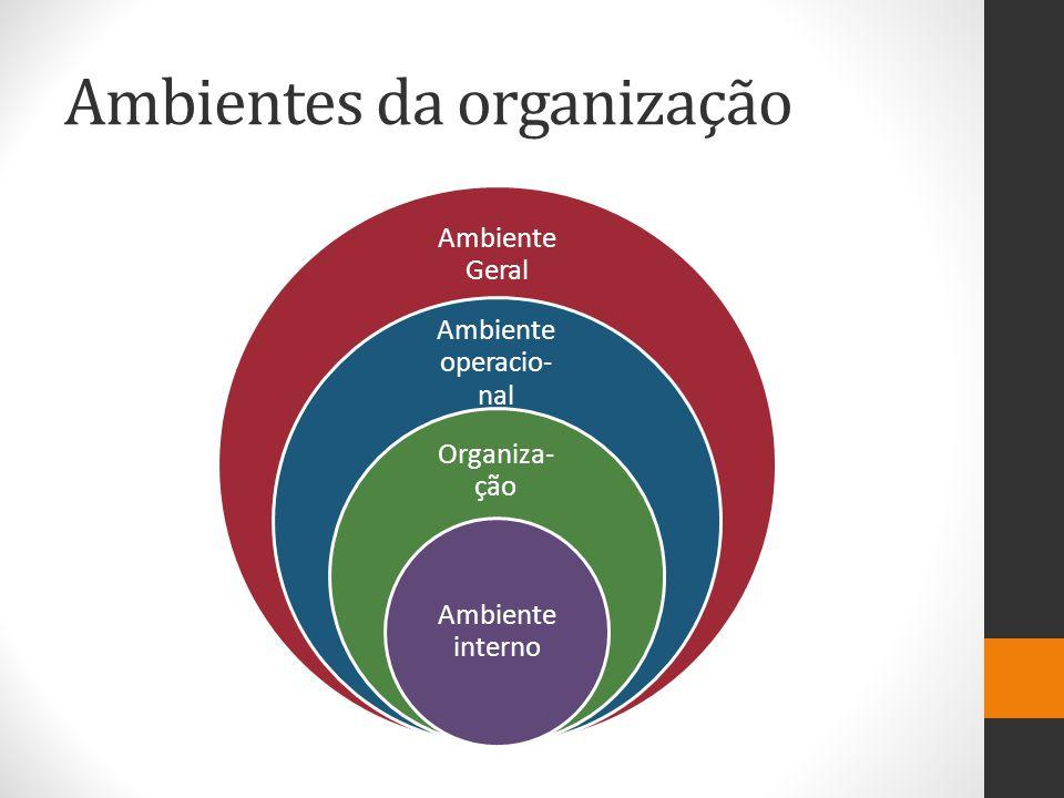 Ambientes da organização Ambiente Geral Ambiente operacio- nal Organiza- ção Ambiente interno